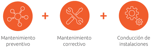 Gráfico, mantenimiento técnico, preventivo, correctivo y conducción de instalaciones