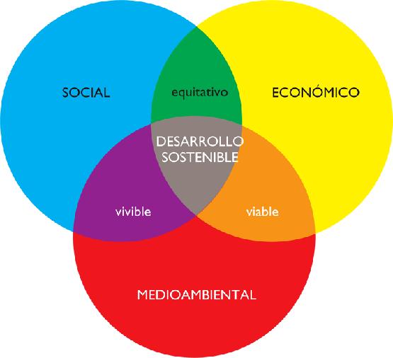 Gráfico sostenibilidad triple balance